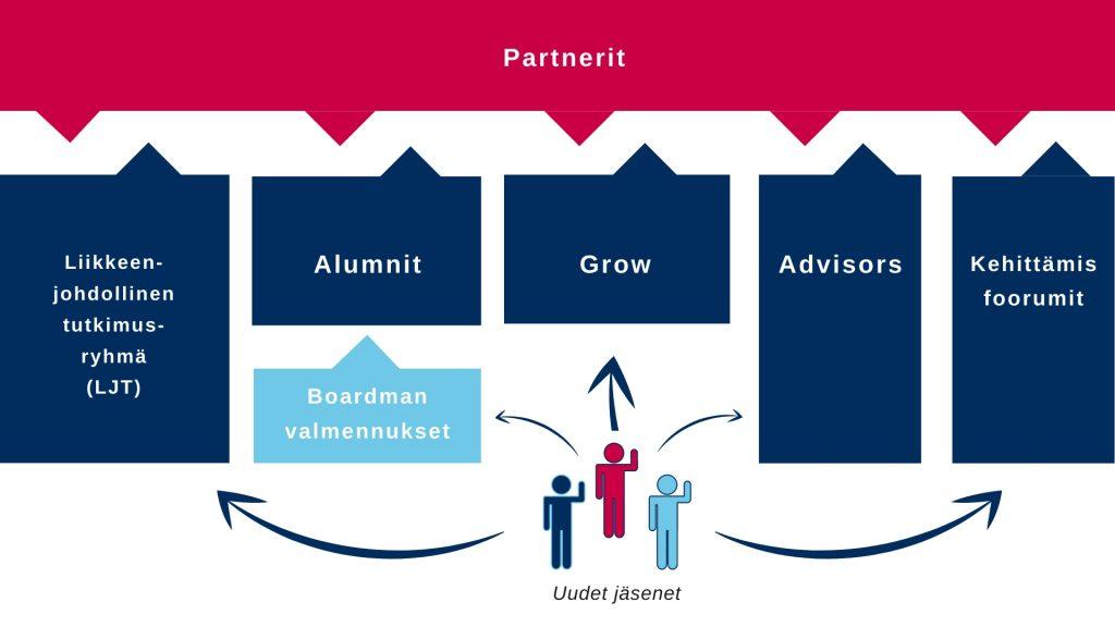 Boardman osaamisverkosto koostuu partnereista, liikkenjohdollisesta tutkimusryhmästä, alumneista, joksi pääsee käytyään Boardmanin valmennuksen, kasvuyrittäjistä koostuvasta Growsta, Advisoreista sekä eri ajankohtaisiin hallitustyöskentelyä käsitteleviin teemoihin syventyvistä kehittämisfoorumeista.