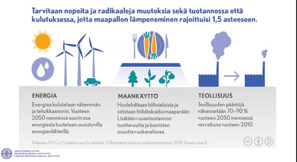 Tarvitaan nopeita ja radikaaleja muutoksia sekä tuotannossa että kulutuksessa, jotta maapallon lämpeneminen rajoittuisi 1,5 asteeseen